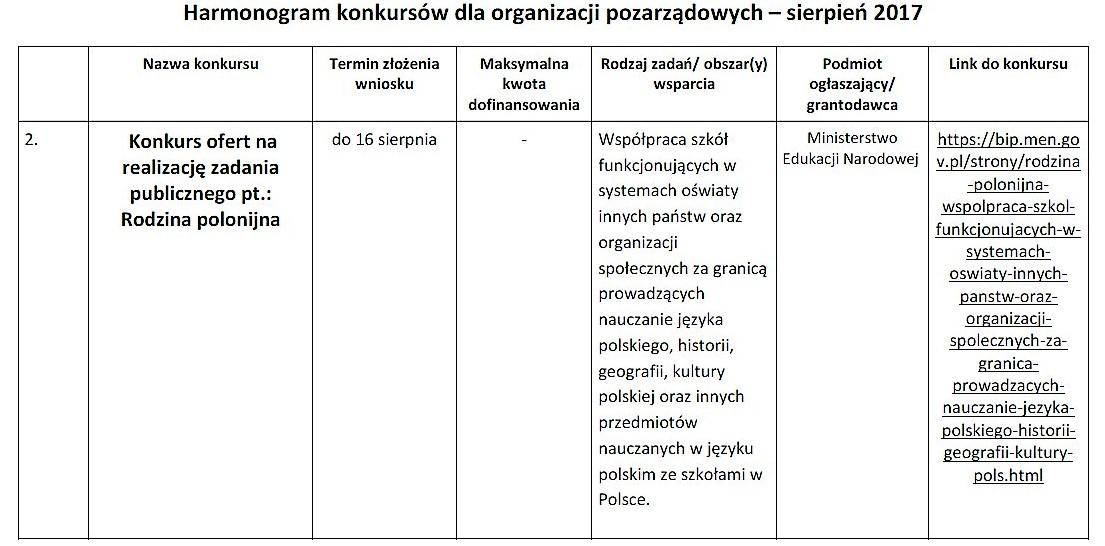 Nowe konkursy dla organizacji pozarządowych_02
