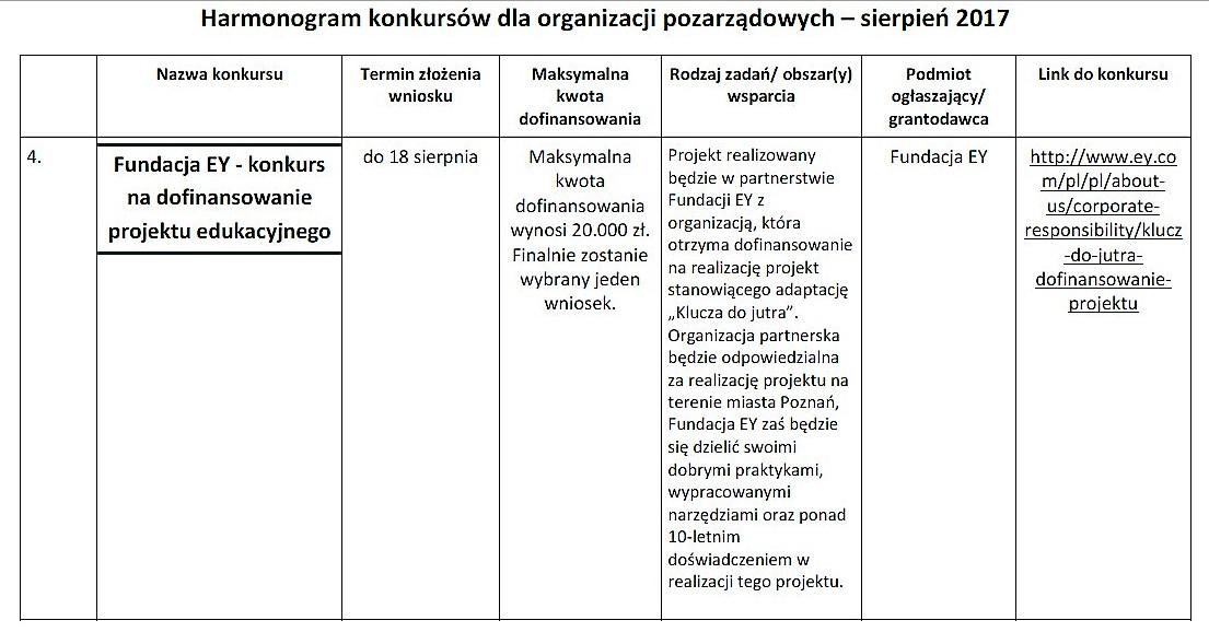 Nowe konkursy dla organizacji pozarządowych_03
