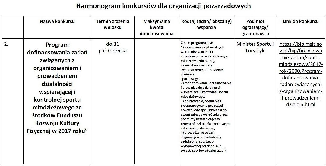 Nowe konkursy dla organizacji pozarządowych_06