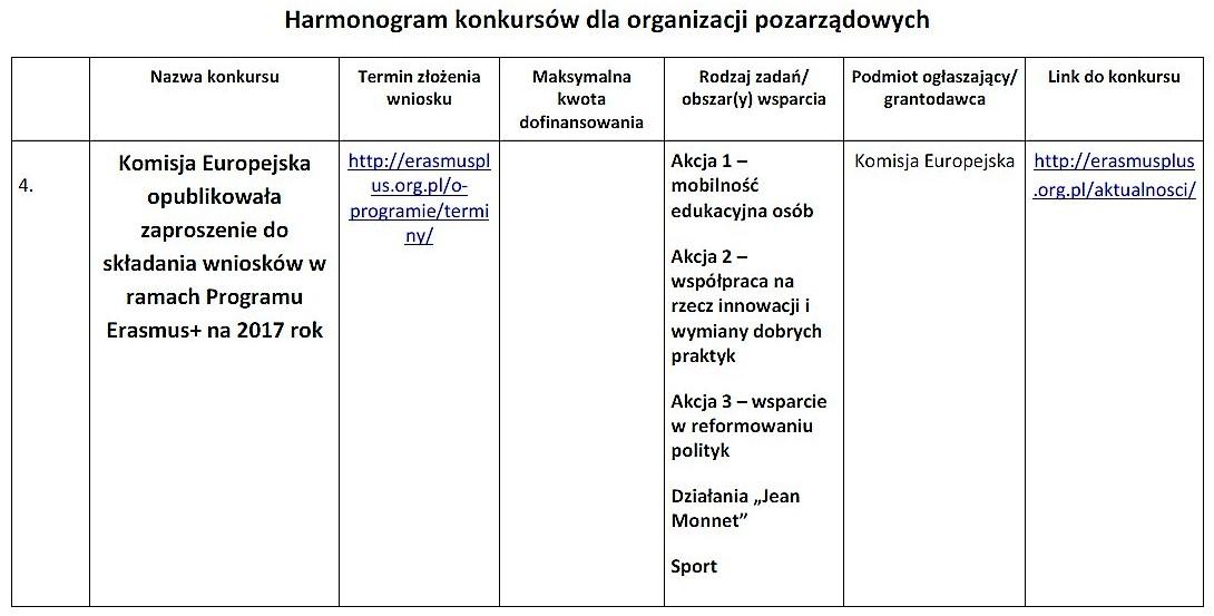 Nowe konkursy dla organizacji pozarządowych_08