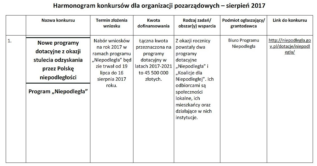 Nowe konkursy dla organizacji pozarządowych_01