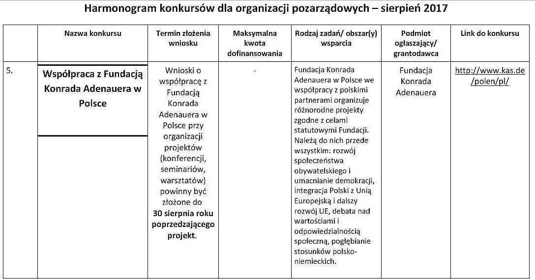 Nowe konkursy dla organizacji pozarządowych_04