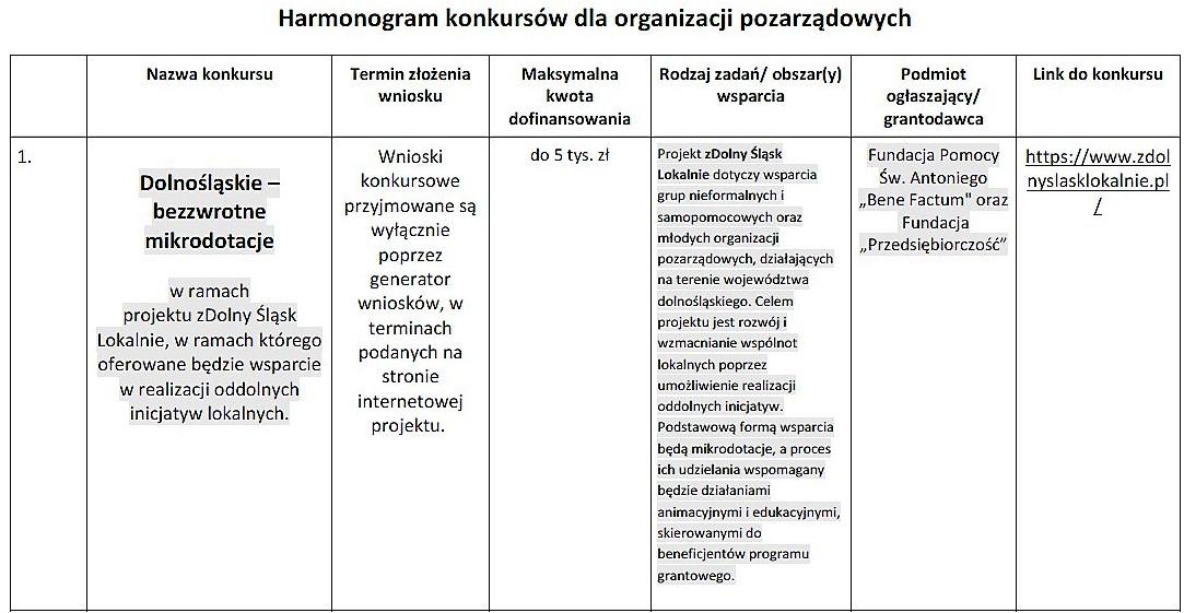 Nowe konkursy dla organizacji pozarządowych_05