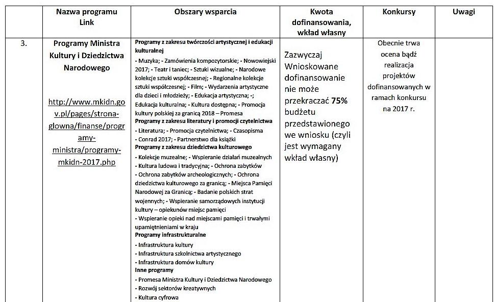 Nowe konkursy dla organizacji pozarządowych_14
