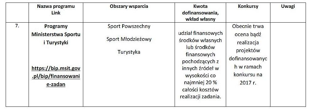 Nowe konkursy dla organizacji pozarządowych_18