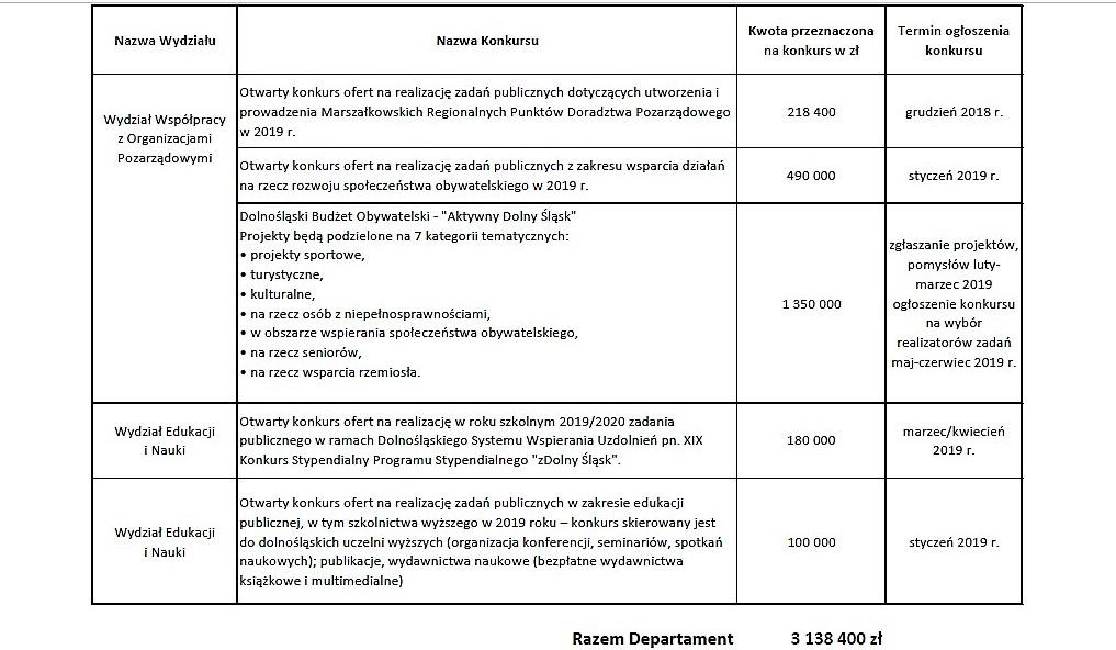 Konkursy na realizację zadań publicznych Województwa Dolnośląskiego na rok 2019_02